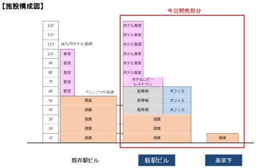 新しい駅ビルの施設構成図。1~3階に商業施設、4~6階にオフィスと駐車場、7~13階にホテルが入る(資料:JR九州)