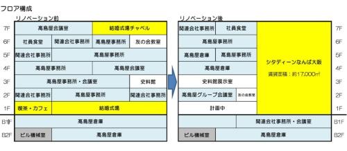 改修前と改修後の用途の比較(資料:高島屋)