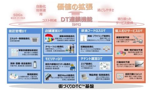 街づくりDTCの概念図(資料:NTT、NTTアーバンソリューションズ)
