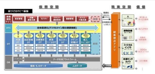 仮想空間での街づくりDTCによる演算結果を、現実空間に反映していくイメージ(資料:NTT、NTTアーバンソリューションズ)
