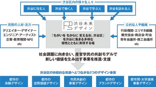 産官学民の共創の場となる「渋谷未来デザイン」(一般社団法人)の組織図(資料:渋谷未来デザイン)