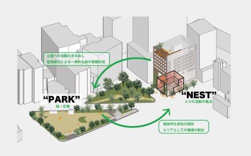 施設のコンセプトは、公園との一体感を生み出す「PARK & NEST」。目の前の今泉公園(PARK)に開かれた巣(NEST)のような場所に人が集まることをイメージした(資料:NTT都市開発)