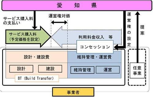 愛知県新体育館整備・運営等事業の事業形態(資料:愛知県)