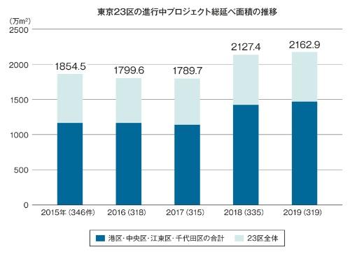 東京23区で進行中の大規模開発プロジェクトの総延べ面積の推移。調査対象期間(前年)に竣工・完成したものを除外し、新たに届け出のあったものを追加している。日経アーキテクチュアによる独自調査の5年分の結果を基に作成した。各年のカッコ内は大規模開発プロジェクトの件数(届け出時点で面積が未記載のものを含む)(資料:日経アーキテクチュア)