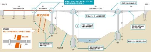 新阿蘇大橋の耐震設計の工夫点。橋の縦断勾配の表現は省略した。国土交通省の資料に日経コンストラクションが追記