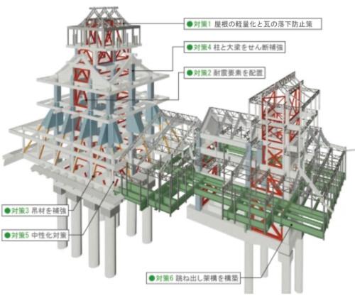 天守閣の耐震補強の概要(資料:熊本市)