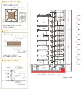 施設の南側に研修スペースなどを、北側に宿泊室を配する(中央の断面図)。柱や梁、床は、左の断面図のように石こうボードで被覆する。ボードの枚数は耐火時間によって異なる。右の断面パースの手前には、内装に木を使った研修スペースやプロモーションスペースが見える(資料:大林組)