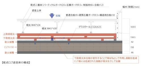 大林組が開発したCLT床の構成(資料:大林組)