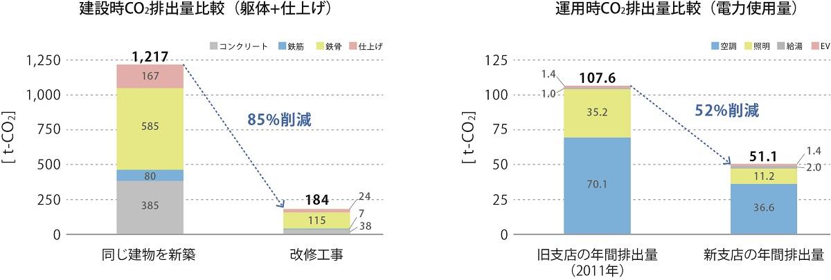 建て替えたときに比べて、建設時のCO<sub>2</sub>排出量を約85%削減(左)。運用時のCO<sub>2</sub>排出量も50%以下に抑えられる(右)(資料:浅沼組)