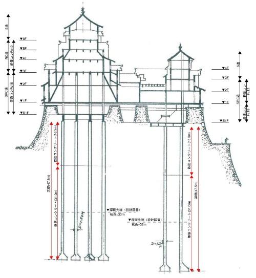 全長47.5mの杭が熊本城の大天守を支えていたため、地震による倒壊を逃れた(資料:熊本市)