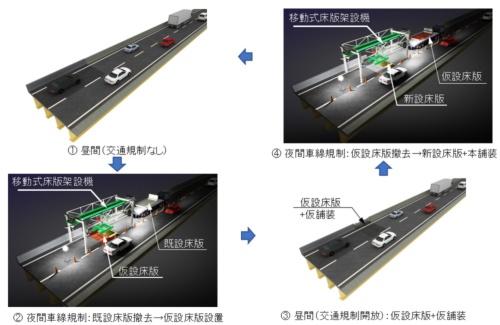 1車線を規制して床版を取り換える新工法の施工ステップ(資料:大林組)
