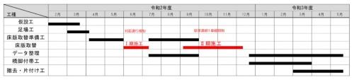 全体工程表(資料:大林組)