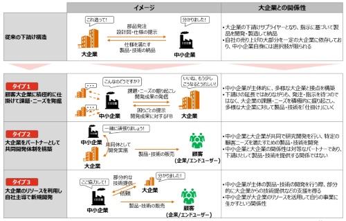図1 大企業と中小企業の関係性の類型