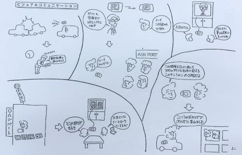 QV-10の企画書の一部。ビジュアルコミュニケーションの例が示されている