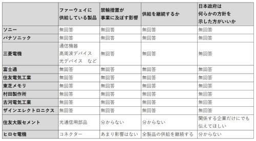 ファーウェイの主要サプライヤーとみられる11社に実施したアンケート調査の回答(調査期間:2019年5月20~28日)