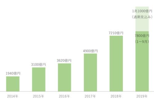 ファーウェイの日本企業からの調達額は急速に増えている。2019年1~9月は実績値、同年通期は見込み(実績値の出所:ファーウェイ)