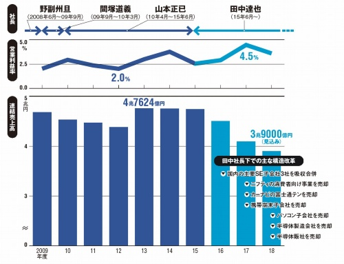 富士通の10年間の業績の推移