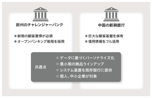 ●欧州と中国における新興銀行の共通点