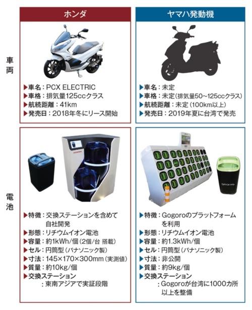 図1 ホンダとヤマハ発動機が電池「交換式」電気自動車(EV)スクーターの開発に注力し始めた(各社の発表資料を基に日経 xTECHが作成)