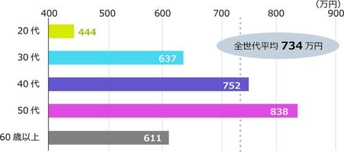 年齢層別に見た現在の年収