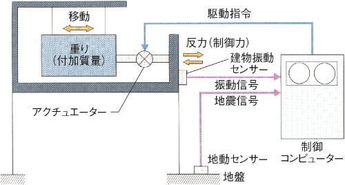 AMD(アクティブ・マス・ドライバー)のシステム概念図。地震動をセンサーで感知すると、コンピューターが解析し、重りを動かすアクチュエーター(駆動装置)に指令を送る仕組み(資料:小堀鐸二研究所)