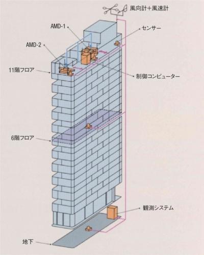 「京橋成和ビル」に取り付けられたAMDの配置(資料:小堀鐸二研究所)