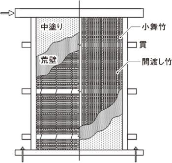 試験用の土壁の構造(資料:早稲田大学輿石直幸研究室)