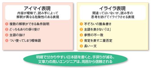 現場のドキュメントで問題になりやすい、典型的な日本語表現