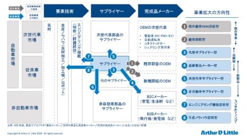 図2 サプライヤーの事業拡大と新規事業の方向性