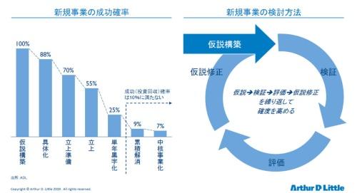 図4 新規事業の成功確率と検討方法
