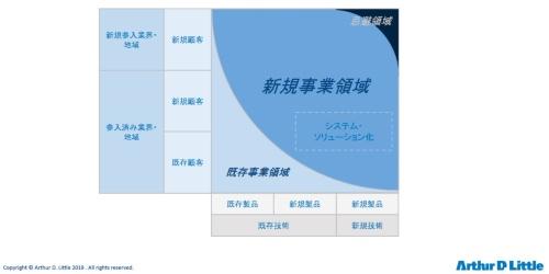 図2 新規事業の領域定義