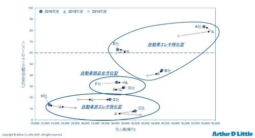 図1 ティア1サプライヤーのポジショニンング