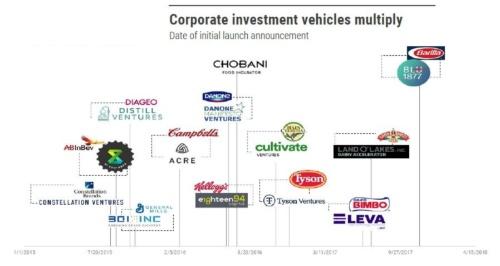 図2 多くの食品会社がCVCを立ち上げ、スタートアップを育成