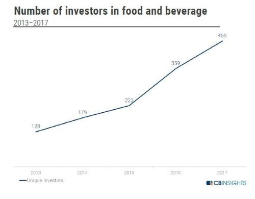 図3 食品・飲料分野における投資機関の数が増加
