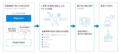 図2●電子処方箋発行のための厳格な身元証明と二要素(多要素)認証によるアクセス制限