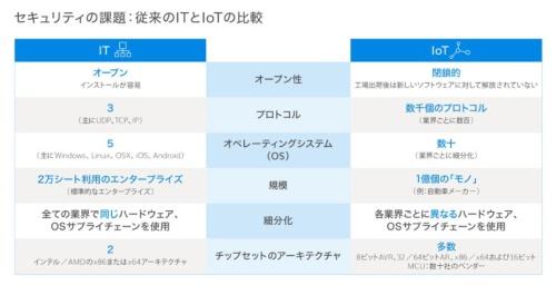 図2 従来のITとIoTの比較(出所:デジサート)