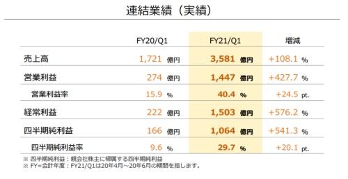 任天堂の2021年3月期第1四半期の決算