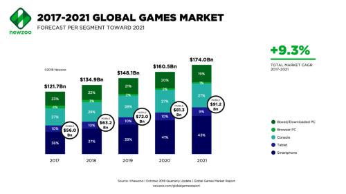 2017年から2021年までの世界のゲーム市場の成長予想