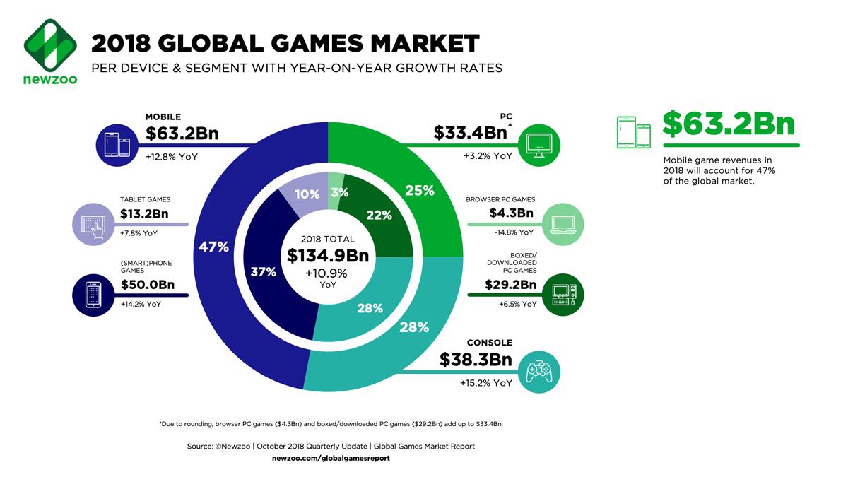 2018年のゲームの世界市場のセグメント別内訳 市場全体の規模は1349億ドル(約15兆円)。モバイルが全体の47%を占め、前年比10.9%の高い成長率を見せた(出所:オランダNewzoo)