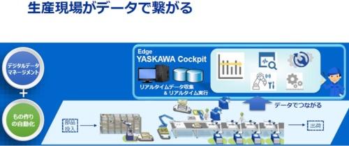 安川ソリューションファクトリでは生産現場を「データ」でつなげている
