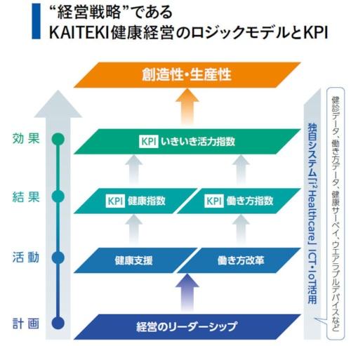 健康経営のKPIとして3つの指数を設定