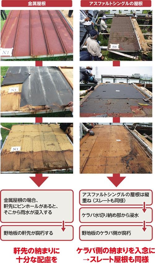 〔図1〕野地板の腐朽箇所に違い