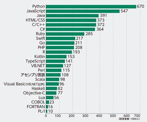 プログラミング言語実態調査 2018の「今後スキルを磨きたいと思う言語」