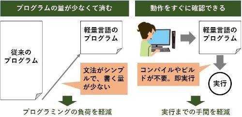 軽量プログラミング言語(軽量言語)の特徴