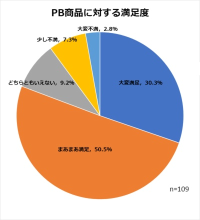 PB商品を注文した顧客の8割以上が満足