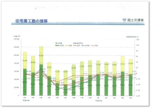 シンポジウム前半の基調報告で、国交省の深井敦夫・建築指導課建築物防災対策室長が淡野課長の代理として説明・配布した資料のうち「住宅着工数の推移(07年4月~08年5月)」。 建築確認手続きを厳格化した改正建基法が施行された07年6月以降、着工数は急減した(資料:国土交通省)