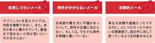 """典型的な3つの""""問題メール"""""""