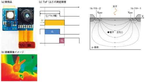 図1 ソニーが開発中の測距可能なイメージセンサー