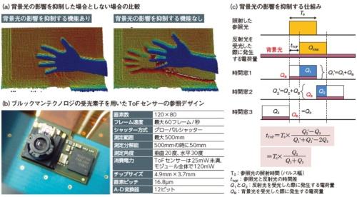 図1 背景光の影響を抑制
