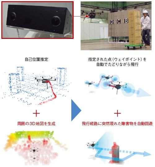 図1 ステレオカメラで自己位置推定と3D地図を生成